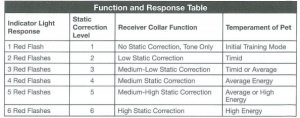 FUNCTION AND RESPONSE TABLE