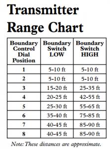 Transmitter Range Chart