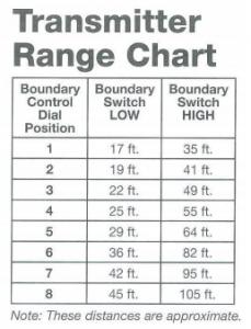 Transmitter Range Chart Image